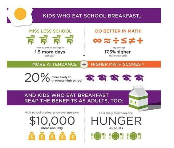 Breakfast Facts